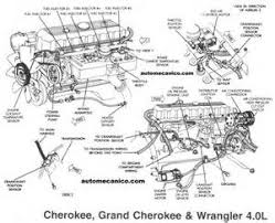 similiar 89 jeep cherokee engine diagram keywords pump shut off switch on 89 jeep cherokee starter relay wiring diagram