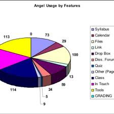 Angel Number Chart Angel Number Of Courses Download Scientific Diagram