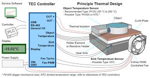 tec peltier element design guide compendium tec peltier element controller heatsink fan