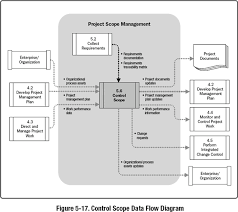 Project Change Control Process Flow Chart 5 6 Control Scope A Guide To The Project Management Body