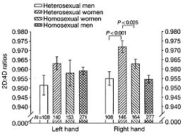 are people born gay genetics and homosexuality digit ratio vs orientation