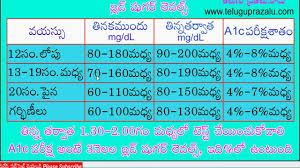 Normal Blood Sugar Level Chart In Hindi Www