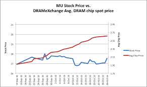Micron And The Soaring Dram Spot Price Micron Technology
