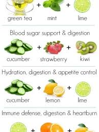 Weight Loss Food Chart Diet Plan Infographics Visual Ly