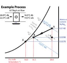 Module 9: The Basic Psychrometric Processes – Cibse Journal