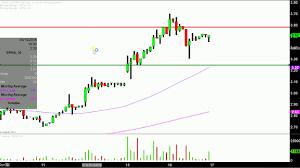Sophiris Bio Inc Sphs Stock Chart Technical Analysis For