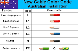electrical cable wiring diagram color code house electrical Wiring Color Standards astralian electrical cable color code wiring diagram electrical wiring color standards