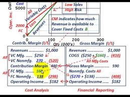 Cost Volume Profit Graph Contribution Margin Vs Gross Margin Comparing Calculating Each