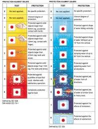 Ingress Protection Rating Ip