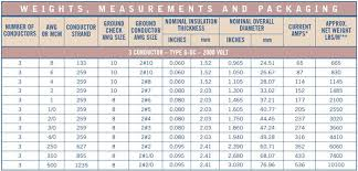 Mcm Cable Size Chart Wire Cable
