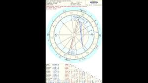 Synastry Compatibility Rihanna Chris Brown