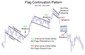 High Tight Flag Chart Pattern Learn Free Flags Charts Patterns In Urdu Hindi Learn