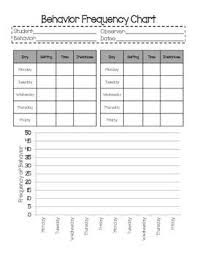 Behavior Frequency Chart Behavior Tracking Preschool