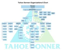 Corporate Organizational Chart With Board Of Directors Organizational Chart Tahoe Donner