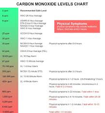 Carbon Monoxide Ppm Chart Carbon Monoxide Levels Chart Gaslab Com