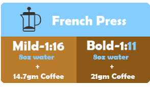Like really how important is the water ratio to coffee? Most Optimal Coffee To Water Ratio Coffee Basics Friedcoffee