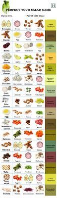 Salad Chart 18 Salad Salad Dressing Infographics That Will Help You