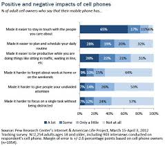 part iii the impact of mobile phones on people s lives pew  figure 11