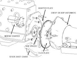 wilcap hudson transmission adapter page specify crankshaft type flywheel was fastened either studs or bolts