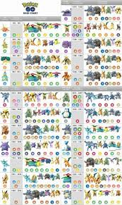 Raid Boss Tier Chart Pokemon Go Chart Pokemon Go Egg
