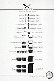 American Cooking Measures Conversion Chart Scientific Measurement Conversion Sheet Conversion Chart