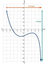 Range And Domain Find Domain And Range From Graphs College Algebra