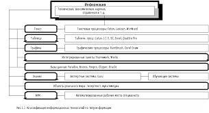 Информационное обеспечение ВЭД Реферат страница  Нельзя ограничиться представленной выше схемой Информационная технология включает в себя системы автоматизации проектирования САПР где в качестве