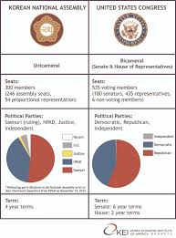 Joint Session Of Congress Seating Chart The 2016 Legislative Election And The Role Of The National