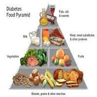 Medicines Treatment Of Sugar