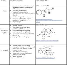 Understanding Plant Hormones Plant Biology