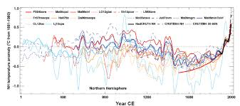 Global Temperature Chart 10000 Years Paleoclimatic Data For The Last 2 000 Years National
