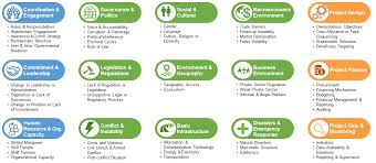 Taxonomy Global Delivery Initiative