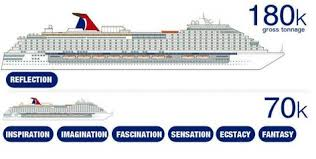 Carnival Ship Comparison Chart Royal Caribbean Ships By Size 2019 With Comparison Chart