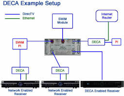 whole home dvr service information and faq dbstalk community please this th for more connected home installation pics diagrams dbstalk com showth php t 177308