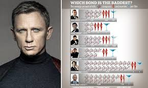 James Bond Comparison Chart Which 007 James Bond Is Really The Baddest From Sean