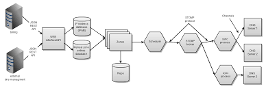 Dns Management Documentation Confluence