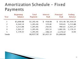 How To Build An Amortization Schedule Perpetuities Basic Formulas Ppt Video Online Download