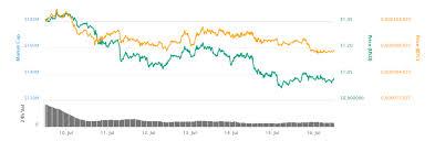 Nano Cryptocurrency Chart Coin Of The Week Nano Nano Plutus Wallet