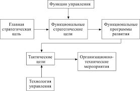 Тема СТРАТЕГИЯ РАЗВИТИЯ ПРЕДПРИЯТИЯ Экономика предприятия  Экономическая и функциональные стратегии