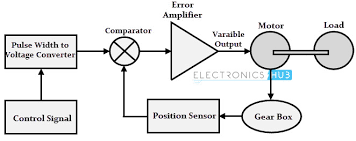 servo motor types and working principle working principle of dc servo motor