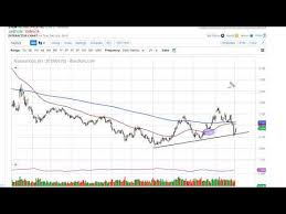 Gas Chart Crypto Natural Gas Price Forecast Natural Gas Gaps Higher And