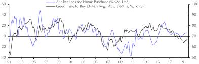 Mortgage Applications Sep Capital Economics