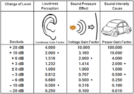 Sound Level Comparison Chart Loudness Volume Doubling Sound Level Change Factor Of