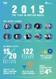 Song Charts By Year The Official Top 40 Most Streamed Songs Of 2015 Revealed