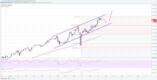 Btc to usd rate for today is $38,295. Bitcoin Prediction Chart 2020 Earn Bitcoin By Captcha