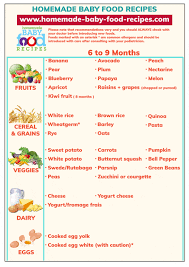 Introducing New Foods To Baby Chart Baby Food Schedule For 6 To 9 Months