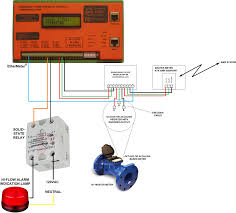 updated high flow alarm annunciation the ethermeter and the in the above schematic