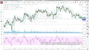 Tradingview Options Chart Options On Tradingview Ecn Forex Brokers With Mt4
