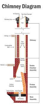 thermocrete chimney before and after