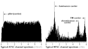 Atsc Frequency Chart Tv Channel Frequencies